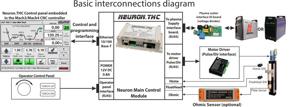 cnc thc wiring diagram wiring diagramneuron cnc homethc comes standard with the following features